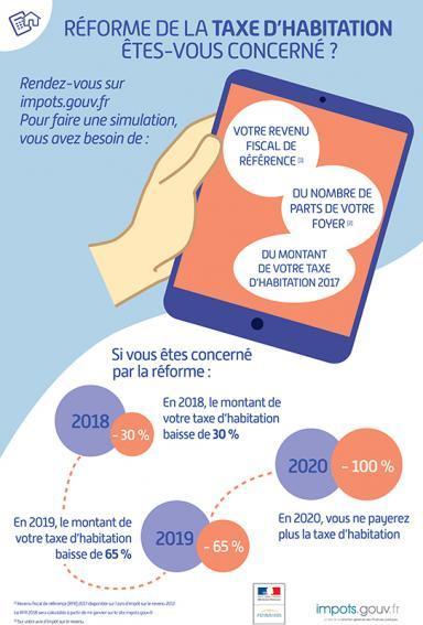 Luray - Mairie - Reforme de la taxe d'habitation 2018